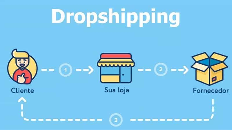 dropshipping renda extra