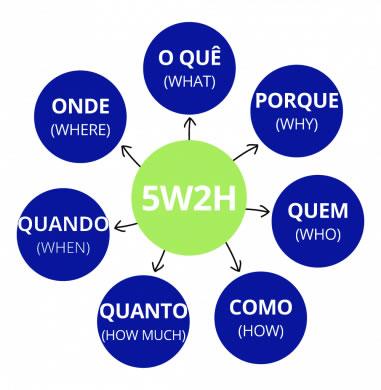5w2h definição